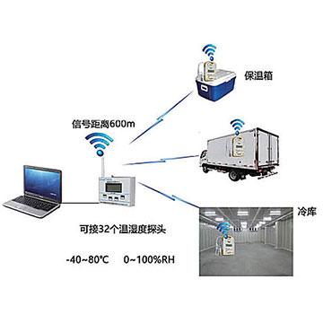 无线湿温度验证仪监测系统概述